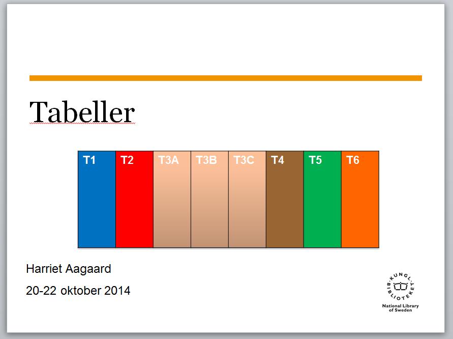 utbildning tabeller